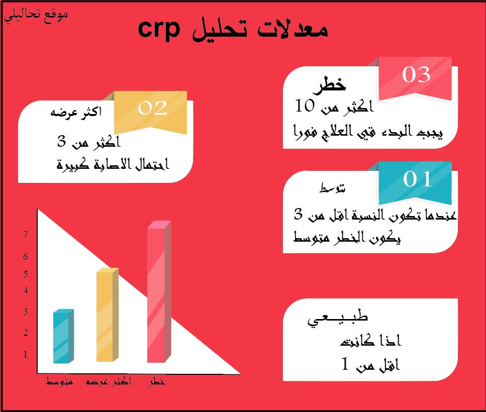 ما هو تحليل Crp هل النتيجة مرتفعة تحاليلي
