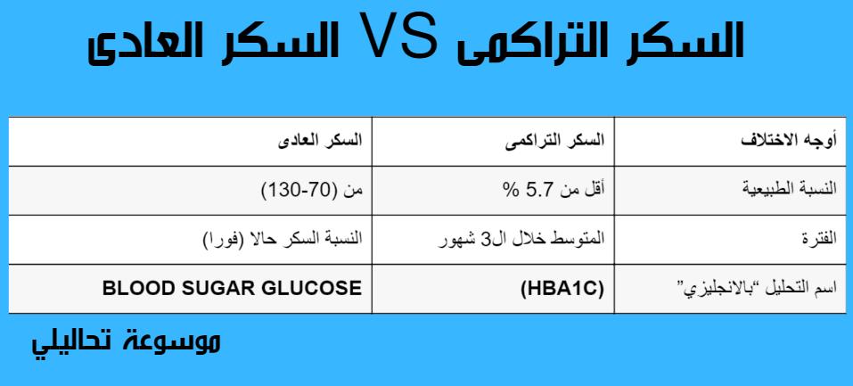 نسبة السكر التراكمي الطبيعية