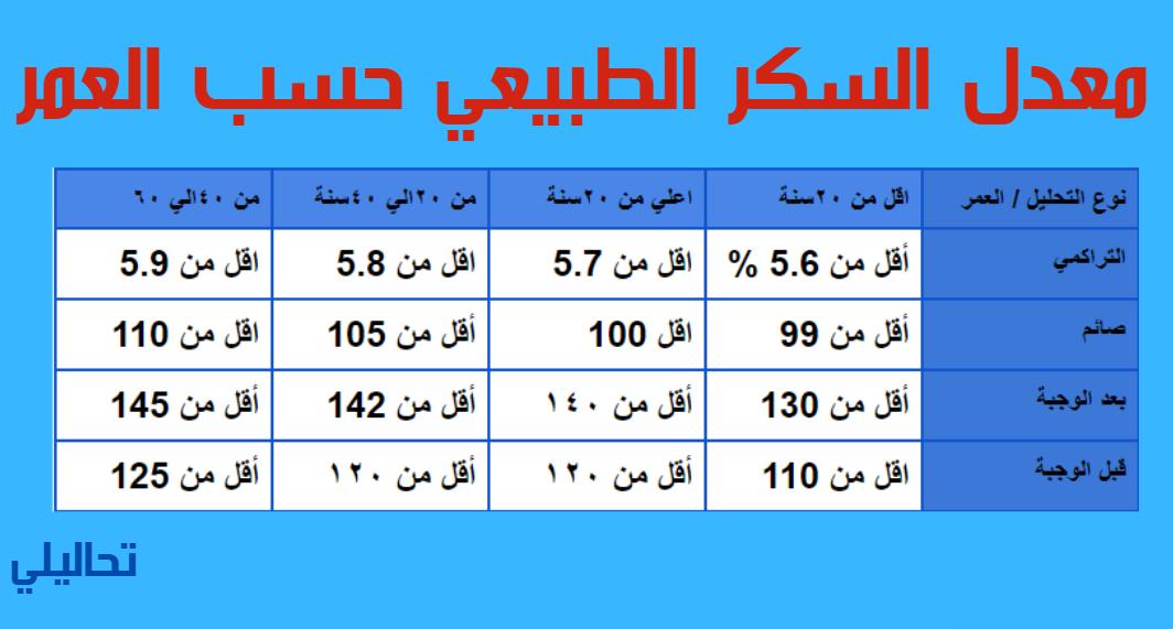 جدول معدل السكر الطبيعي حسب العمر 2021 تحاليلي