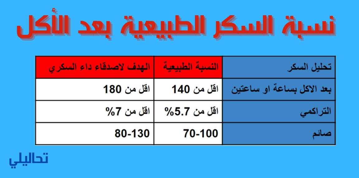 نسبة السكر بعد الأكل 250 ما العلاج والنسبة الطبيعية تحاليلي